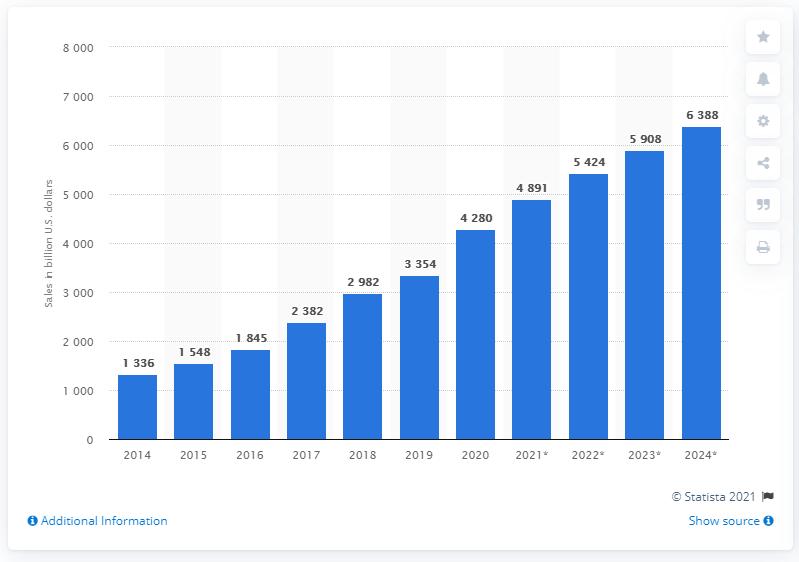 e-commerce sales worldwide