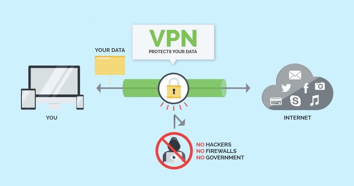 VPN Use